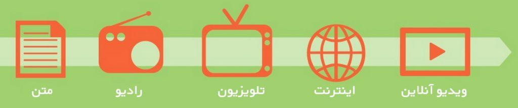 سیر فرآیند بازاریابی ویدیویی